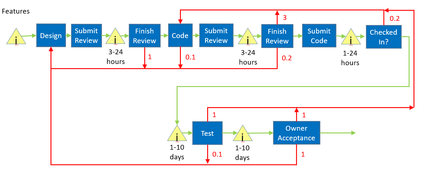 shop system engineering management